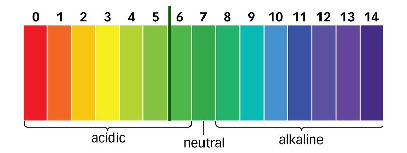 The pH scale is used to gauge the acidity of liquid nutrient solutions for marijuana. 7 is neutral; the lower the number the more acidic it is; the higher the number the more alkaline.